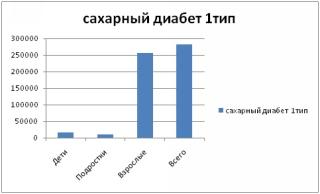 диабет статистика