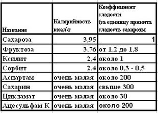 http://saharniy-diabet.com/userfiles/saharozamenitel2.jpg